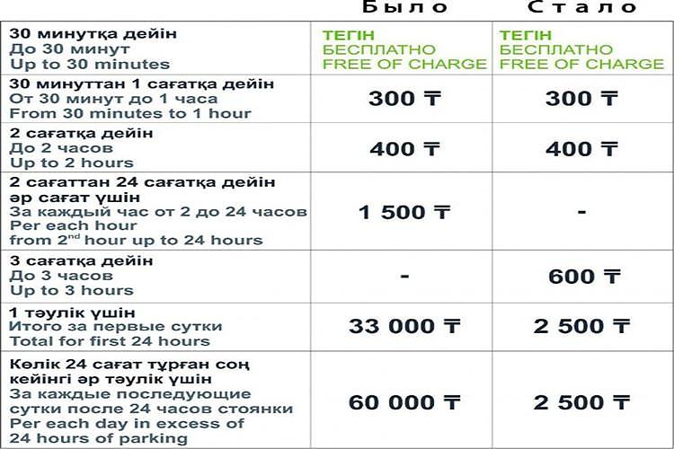 фото Стоимость парковки в аэропорту Астаны снизят после скандала